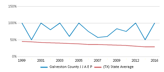 This chart display the percentage of White students in Galveston County J J A E P and the percentage of White public school students in Texas by year, with the latest 2015-16 school year data.