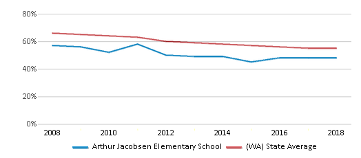 This chart display the percentage of White students in Arthur Jacobsen Elementary School and the percentage of White public school students in Washington by year, with the latest 2017-18 school year data.
