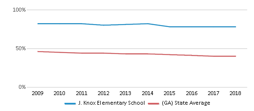 This chart display the percentage of White students in J. Knox Elementary School and the percentage of White public school students in Georgia by year, with the latest 2017-18 school year data.