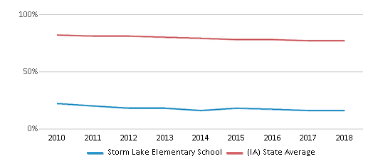 This chart display the percentage of White students in Storm Lake Elementary School and the percentage of White public school students in Iowa by year, with the latest 2017-18 school year data.