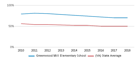 This chart display the percentage of White students in Greenwood Mill Elementary School and the percentage of White public school students in Virginia by year, with the latest 2017-18 school year data.