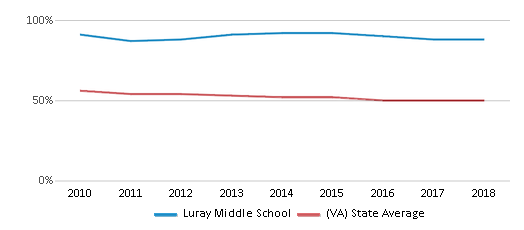 This chart display the percentage of White students in Luray Middle School and the percentage of White public school students in Virginia by year, with the latest 2017-18 school year data.