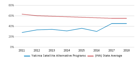 This chart display the percentage of White students in Yakima Satellite Alternative Programs and the percentage of White public school students in Washington by year, with the latest 2017-18 school year data.