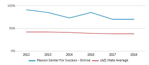 This chart display the percentage of White students in Payson Center For Success - Online and the percentage of White public school students in Arizona by year, with the latest 2017-18 school year data.