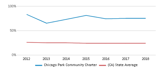 This chart display the percentage of White students in Chicago Park Community Charter and the percentage of White public school students in California by year, with the latest 2017-18 school year data.