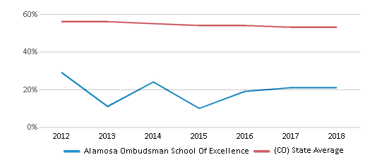 This chart display the percentage of White students in Alamosa Ombudsman School Of Excellence and the percentage of White public school students in Colorado by year, with the latest 2017-18 school year data.