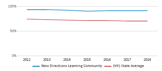 This chart display the percentage of White students in New Directions Learning Community and the percentage of White public school students in Wisconsin by year, with the latest 2017-18 school year data.