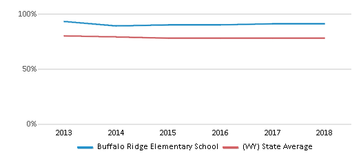 This chart display the percentage of White students in Buffalo Ridge Elementary School and the percentage of White public school students in Wyoming by year, with the latest 2017-18 school year data.