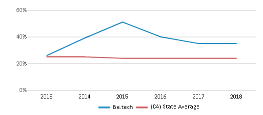 This chart display the percentage of White students in Be.tech and the percentage of White public school students in California by year, with the latest 2017-18 school year data.