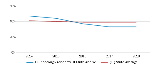 This chart display the percentage of White students in Hillsborough Academy Of Math And Science and the percentage of White public school students in Florida by year, with the latest 2017-18 school year data.