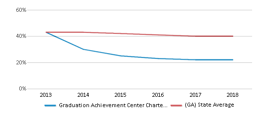 This chart display the percentage of White students in Graduation Achievement Center Charter High School and the percentage of White public school students in Georgia by year, with the latest 2017-18 school year data.