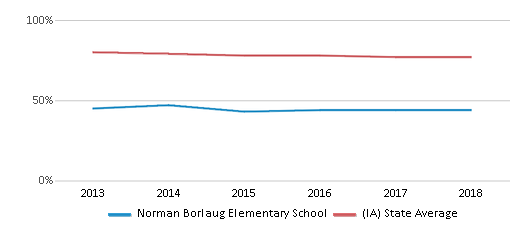 This chart display the percentage of White students in Norman Borlaug Elementary School and the percentage of White public school students in Iowa by year, with the latest 2017-18 school year data.