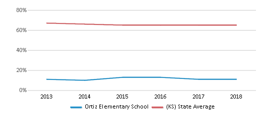 This chart display the percentage of White students in Ortiz Elementary School and the percentage of White public school students in Kansas by year, with the latest 2017-18 school year data.