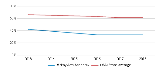 This chart display the percentage of White students in Mckay Arts Academy and the percentage of White public school students in Massachusetts by year, with the latest 2017-18 school year data.
