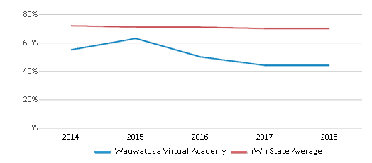This chart display the percentage of White students in Wauwatosa Virtual Academy and the percentage of White public school students in Wisconsin by year, with the latest 2017-18 school year data.