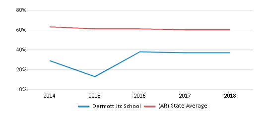 This chart display the percentage of White students in Dermott Jtc School and the percentage of White public school students in Arkansas by year, with the latest 2017-18 school year data.