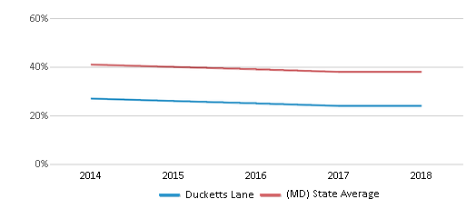 This chart display the percentage of White students in Ducketts Lane and the percentage of White public school students in Maryland by year, with the latest 2017-18 school year data.