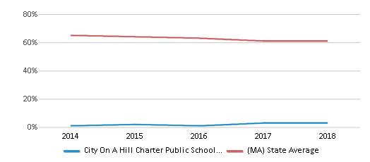 This chart display the percentage of White students in City On A Hill Charter Public School Dudley Square and the percentage of White public school students in Massachusetts by year, with the latest 2017-18 school year data.