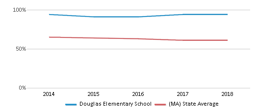 This chart display the percentage of White students in Douglas Elementary School and the percentage of White public school students in Massachusetts by year, with the latest 2017-18 school year data.