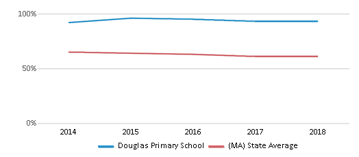 This chart display the percentage of White students in Douglas Primary School and the percentage of White public school students in Massachusetts by year, with the latest 2017-18 school year data.