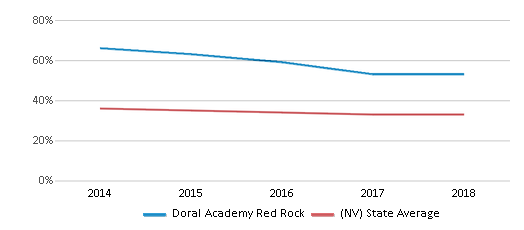 This chart display the percentage of White students in Doral Academy Red Rock and the percentage of White public school students in Nevada by year, with the latest 2017-18 school year data.