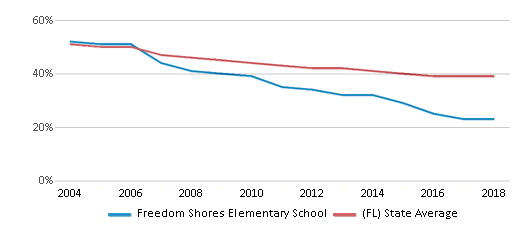 This chart display the percentage of White students in Freedom Shores Elementary School and the percentage of White public school students in Florida by year, with the latest 2017-18 school year data.