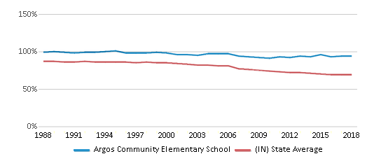This chart display the percentage of White students in Argos Community Elementary School and the percentage of White public school students in Indiana by year, with the latest 2017-18 school year data.