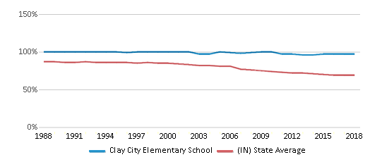This chart display the percentage of White students in Clay City Elementary School and the percentage of White public school students in Indiana by year, with the latest 2017-18 school year data.
