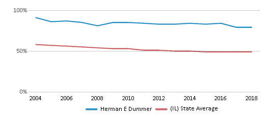 This chart display the percentage of White students in Herman E Dummer and the percentage of White public school students in Illinois by year, with the latest 2017-18 school year data.