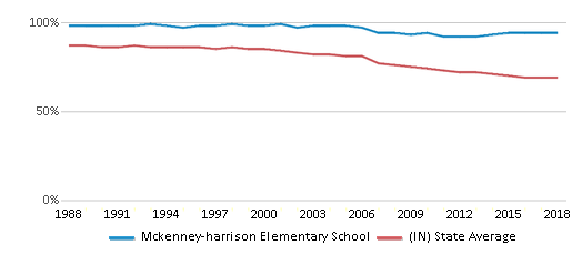 This chart display the percentage of White students in Mckenney-harrison Elementary School and the percentage of White public school students in Indiana by year, with the latest 2017-18 school year data.