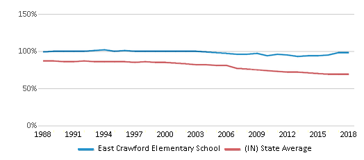 This chart display the percentage of White students in East Crawford Elementary School and the percentage of White public school students in Indiana by year, with the latest 2017-18 school year data.