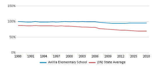 This chart display the percentage of White students in Avilla Elementary School and the percentage of White public school students in Indiana by year, with the latest 2017-18 school year data.