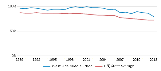 This chart display the percentage of White students in West Side Middle School and the percentage of White public school students in Indiana by year, with the latest 2012-13 school year data.