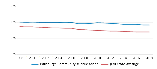 This chart display the percentage of White students in Edinburgh Community Middle School and the percentage of White public school students in Indiana by year, with the latest 2017-18 school year data.