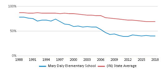 This chart display the percentage of White students in Mary Daly Elementary School and the percentage of White public school students in Indiana by year, with the latest 2017-18 school year data.