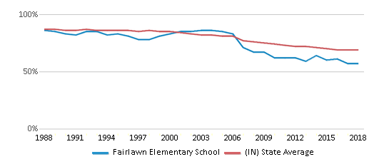 This chart display the percentage of White students in Fairlawn Elementary School and the percentage of White public school students in Indiana by year, with the latest 2017-18 school year data.