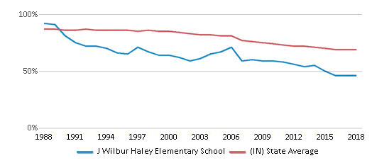 This chart display the percentage of White students in J Wilbur Haley Elementary School and the percentage of White public school students in Indiana by year, with the latest 2017-18 school year data.