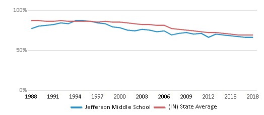 This chart display the percentage of White students in Jefferson Middle School and the percentage of White public school students in Indiana by year, with the latest 2017-18 school year data.