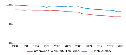 This chart display the percentage of White students in Greenwood Community High School and the percentage of White public school students in Indiana by year, with the latest 2017-18 school year data.