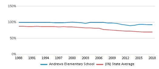 This chart display the percentage of White students in Andrews Elementary School and the percentage of White public school students in Indiana by year, with the latest 2017-18 school year data.