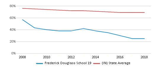 This chart display the percentage of White students in Frederick Douglass School 19 and the percentage of White public school students in Indiana by year, with the latest 2017-18 school year data.