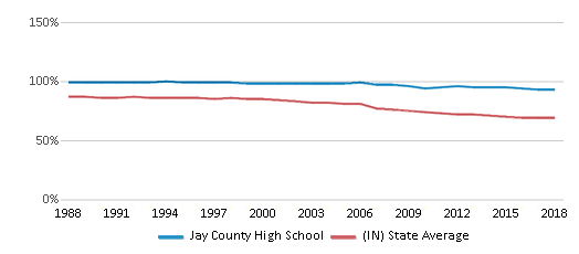 This chart display the percentage of White students in Jay County High School and the percentage of White public school students in Indiana by year, with the latest 2017-18 school year data.