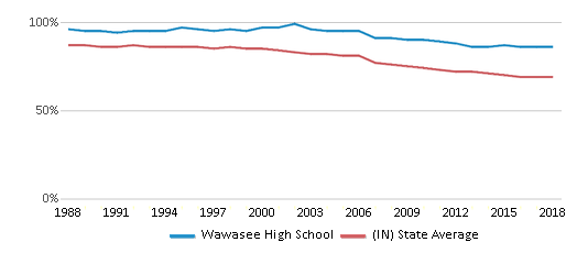 This chart display the percentage of White students in Wawasee High School and the percentage of White public school students in Indiana by year, with the latest 2017-18 school year data.