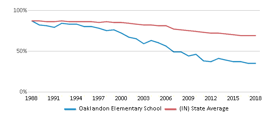 This chart display the percentage of White students in Oaklandon Elementary School and the percentage of White public school students in Indiana by year, with the latest 2017-18 school year data.