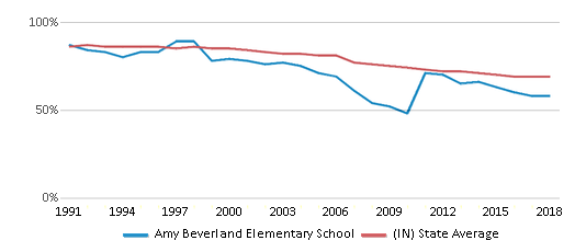 This chart display the percentage of White students in Amy Beverland Elementary School and the percentage of White public school students in Indiana by year, with the latest 2017-18 school year data.