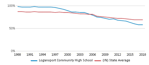 This chart display the percentage of White students in Logansport Community High School and the percentage of White public school students in Indiana by year, with the latest 2017-18 school year data.