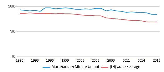 This chart display the percentage of White students in Maconaquah Middle School and the percentage of White public school students in Indiana by year, with the latest 2017-18 school year data.