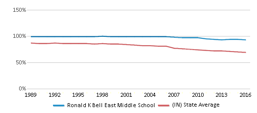 This chart display the percentage of White students in Ronald K Bell East Middle School and the percentage of White public school students in Indiana by year, with the latest 2015-16 school year data.