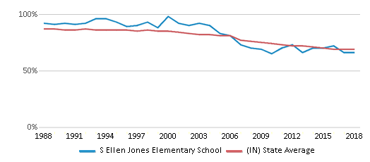 This chart display the percentage of White students in S Ellen Jones Elementary School and the percentage of White public school students in Indiana by year, with the latest 2017-18 school year data.