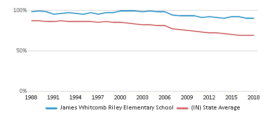 This chart display the percentage of White students in James Whitcomb Riley Elementary School and the percentage of White public school students in Indiana by year, with the latest 2017-18 school year data.